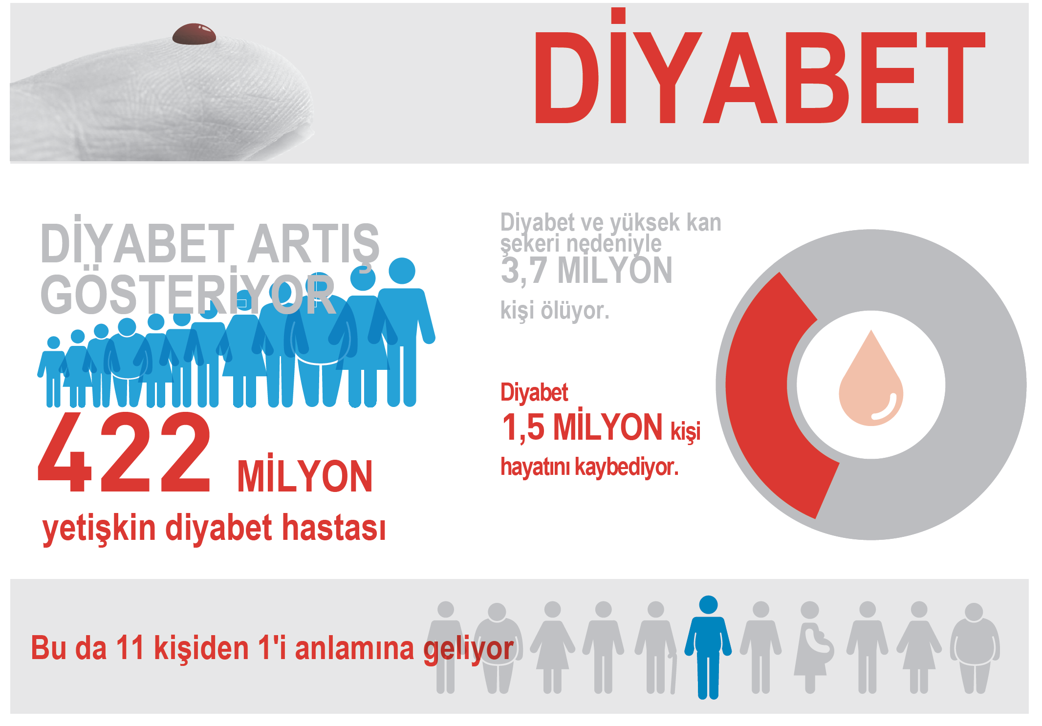 Guterres: Diyabeti bir halk sağlığı sorunu olmaktan çıkarmak için birlikte çalışalım